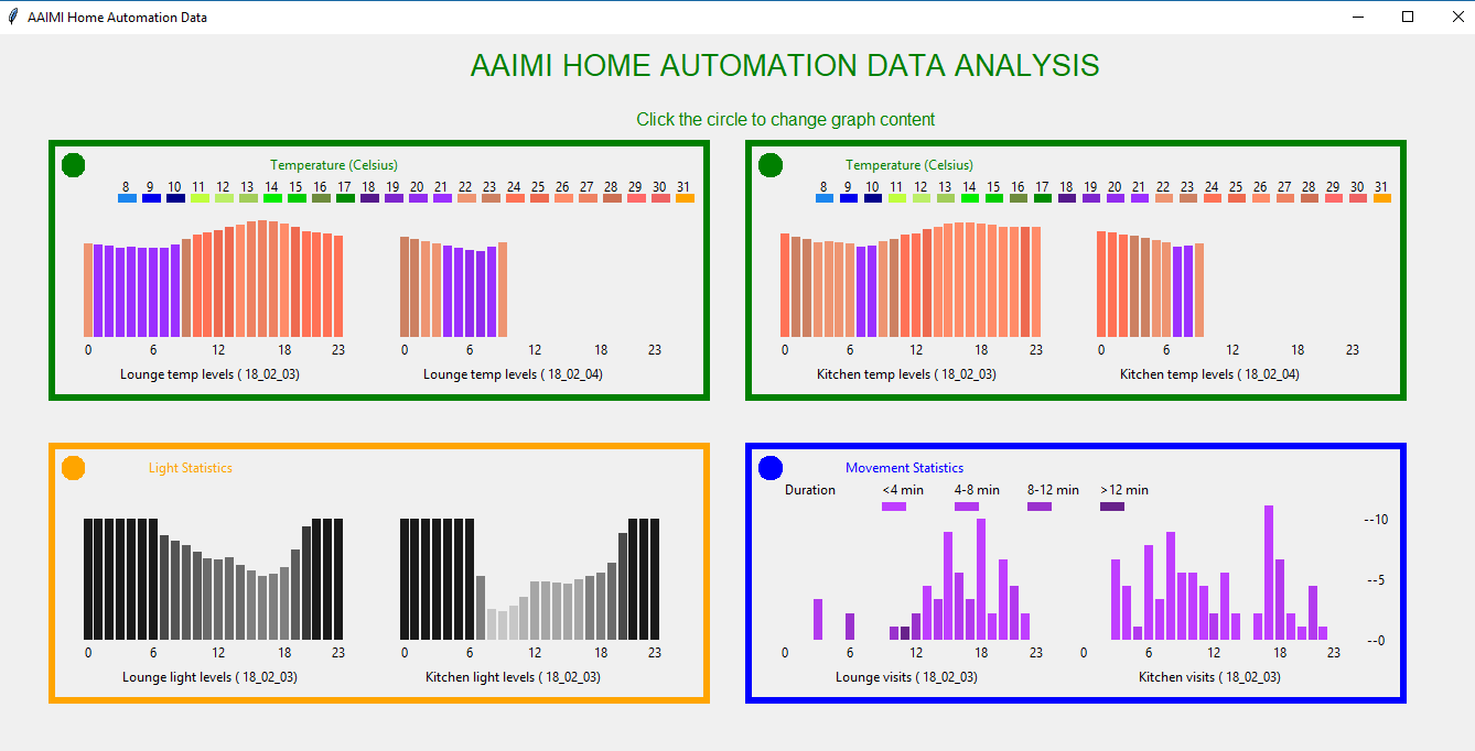 The Python-based AAIMI Home control-center displaying month-to-month temperature comparisons. Picture: Anthony Hartup