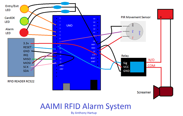 The components for an AAIMI RFID Alarm system.