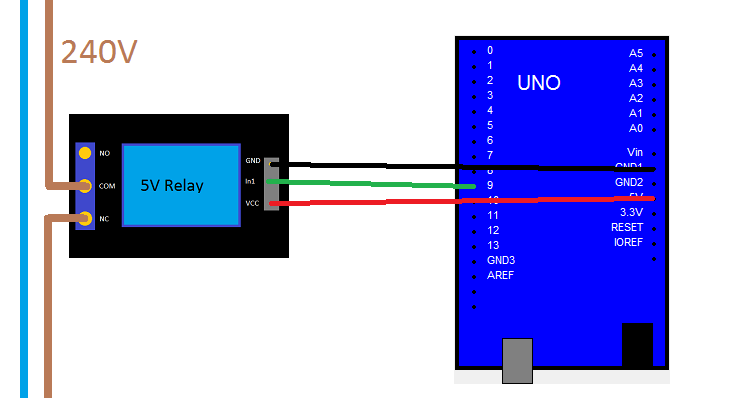 in general though you are better to power the relay from a separate 5v power source and use the arduino to activate it this is because the 5v pin on the